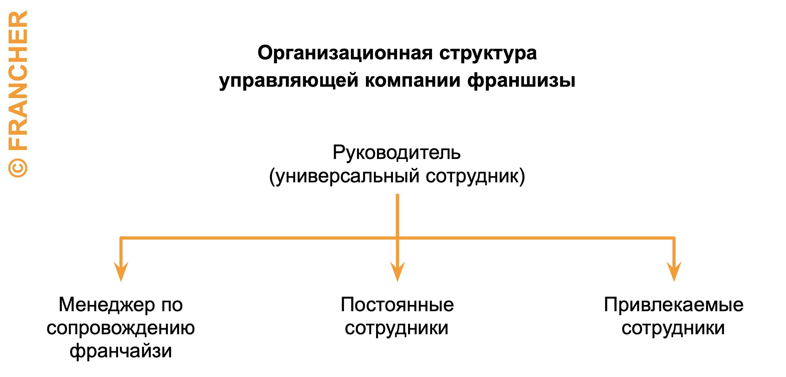 franshiza-otdel-podderzhki-partnerov