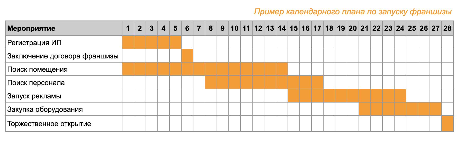kalendarnyj-plan-franshiza-tablica