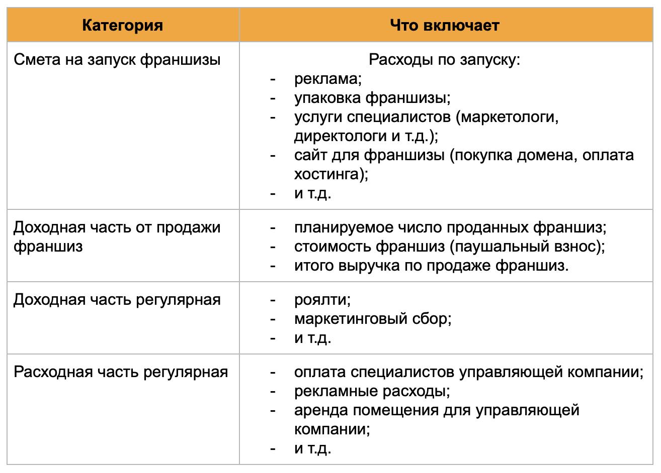 finansovaya-model-dlya-franchaizera