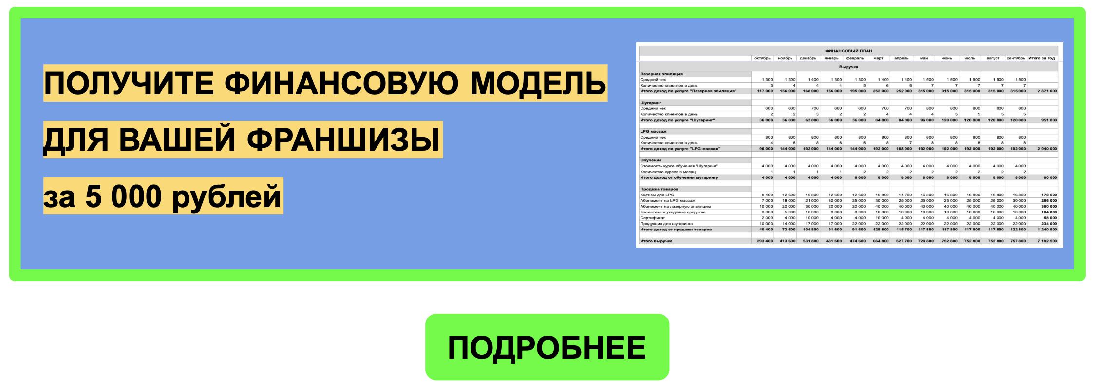 usluga-finansovaya-model-franshiza